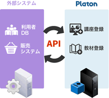 LMS学習管理システムPlatonのAPI(外部教材連携)