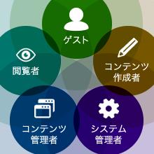 Libra5つのユーザー権限