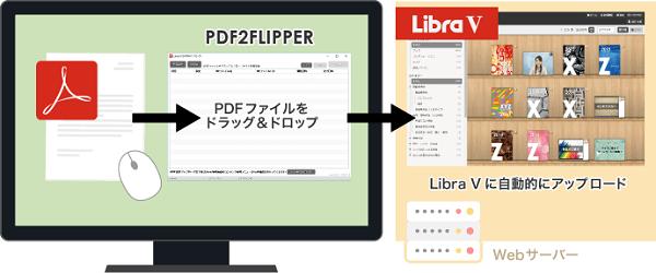 「PDF2FLIPPER(オプション)」で利用者全員がドキュメント作成&登録可能に