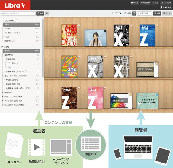 本棚型配信システムを大幅強化!PDFから本棚掲載まで自動化を実現