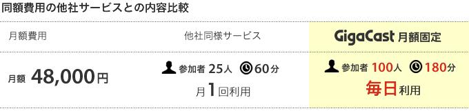 GigaCast月額固定48,000円新プラン