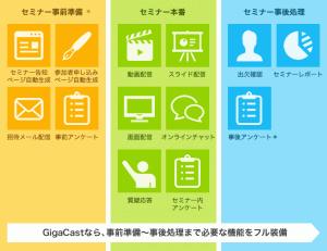 GigaCast Cloud  告知から完了までのフル装備を実装