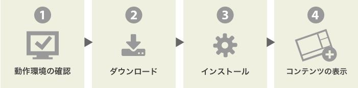 製品ご利用の流れ